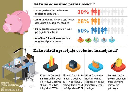 Tjedan novca u Hrvatskoj posvećen je mladima