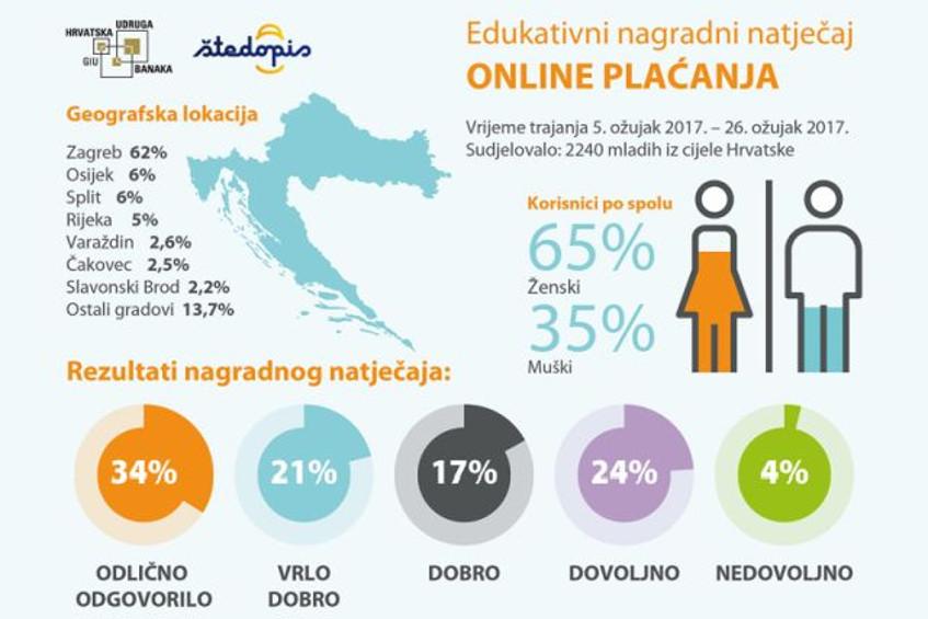 2240 mladih učilo o online plaćanjima