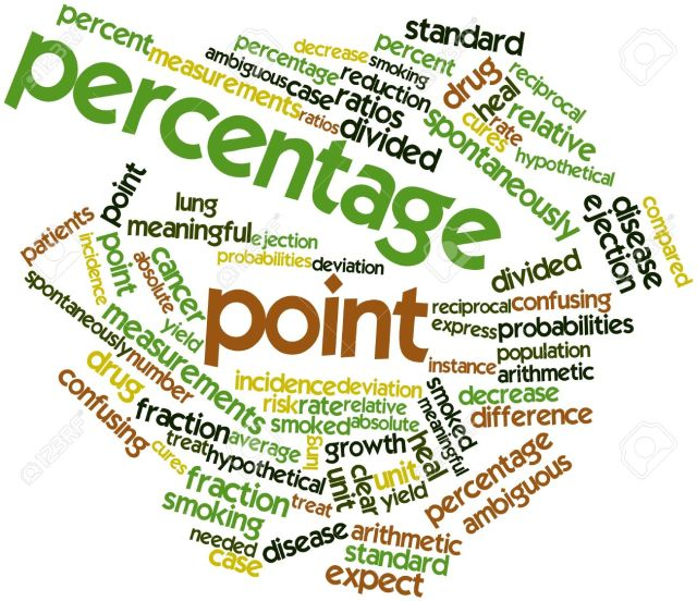 Pravite razliku između pojmova postotak i postotni bod